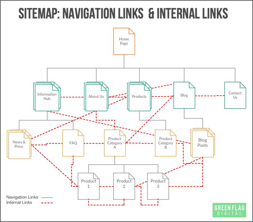 navigation-links-and-internal