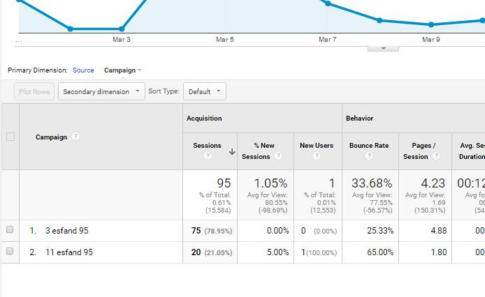 ایجاد کمپین در گوگل آنالیتیک analytics