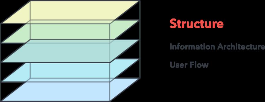 تجربه کاربری - ساختار